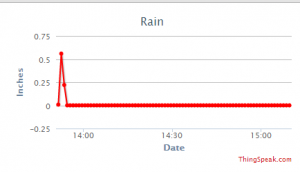 Chart showing rain in inches