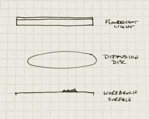 Diagram of arrangement.